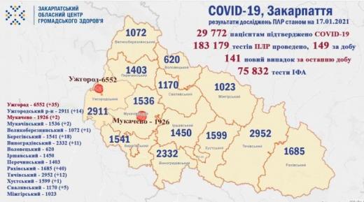За минулу добу на Закарпатті  підтверджено 141 випадок COVID-19
