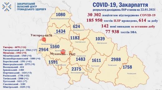 На Закарпатті за добу виявлено 142 нові випадки COVID-19, 1 пацієнт помер