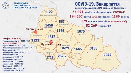 На Закарпатті за добу виявили 129 випадків коронавірус (Інфографіка)