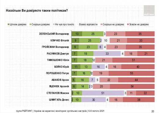 Зеленському довіряють 38% українців, не довіряють – 58%