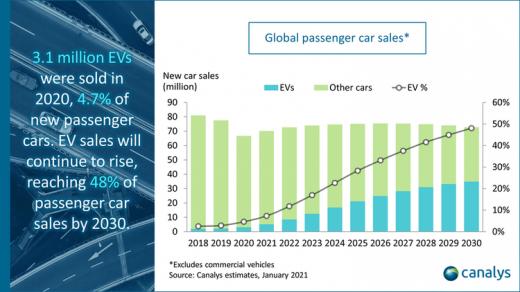 У 2020 році продажі електромобілів у світі виросли на 39%