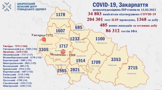 На Закарпатті зросла кількість нових хворих на COVID-19 (Інфографіка)