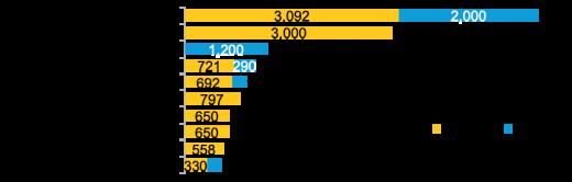 У 2020 році світові корпорації придбали рекордні 23,7 ГВт відновлюваних джерел енергії