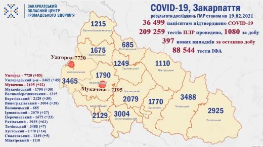 На Закарпатті за добу від COVID-19 померло 7 осіб, виявлено 397 нових випадків