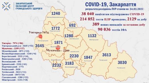 389 нових випадків: ситуація з коронавірусом на Закарпатті (Інфографіка)