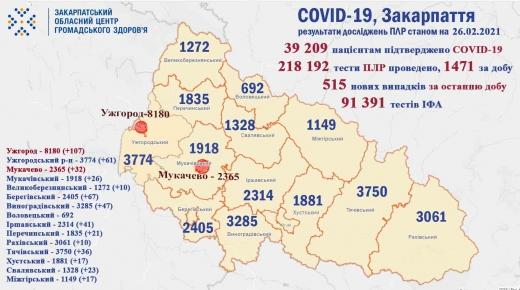 За минулу добу на Закарпатті померло 16 осіб від COVID-19, виявлено 515 нових хворих