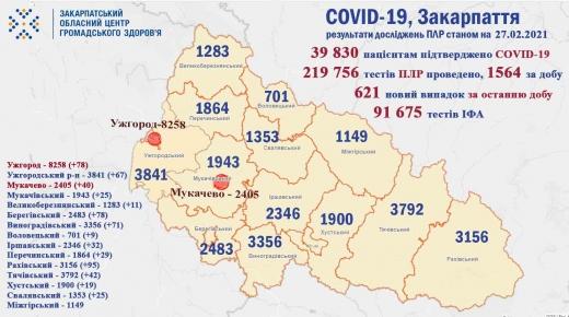 На Закарпатті виявлено 621 нову хвору людину на COVID-19, за добу померло 15 осіб