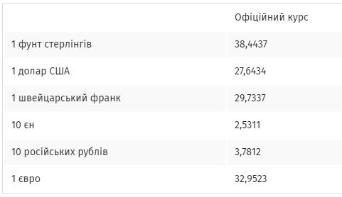 Гривня зміцнилася: офіційний курс валют на 16 березня
