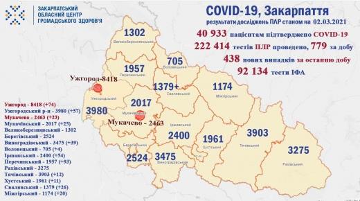 Коронавірус на Закарпатті: 438 нових випадків, 11 пацієнтів померли (Інфографіка)