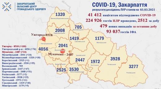 На Закарпатті 479 нових випадків коронавірусу, 14 пацієнтів померли (Інфографіка)