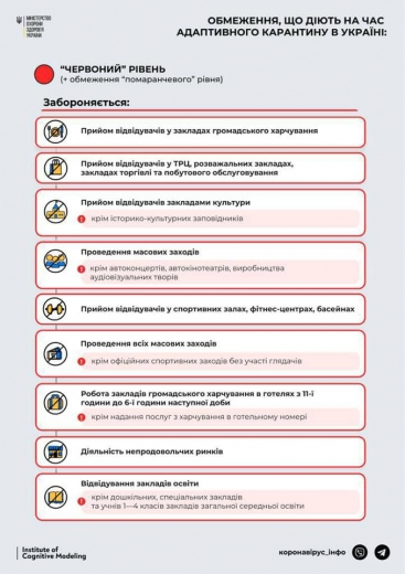 """На Закарпатті з 8 березня почнуть діяти обмеження """"червоної"""" зони епідемічної небезпеки"""