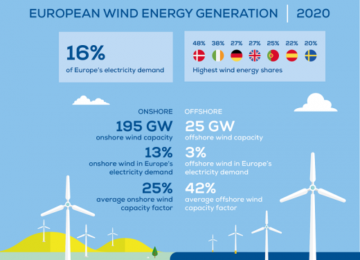 У 2020 році Європа встановила 14,7 ГВт вітрових станцій