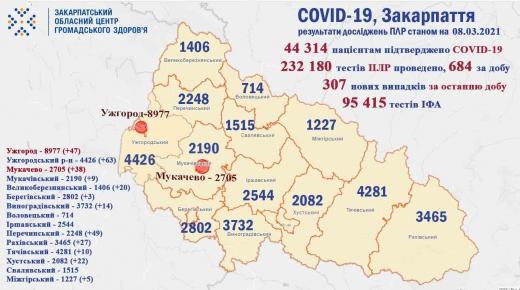 11 осіб померло та 307 нових інфікованих на COVID-19 за минулу добу на Закарпатті