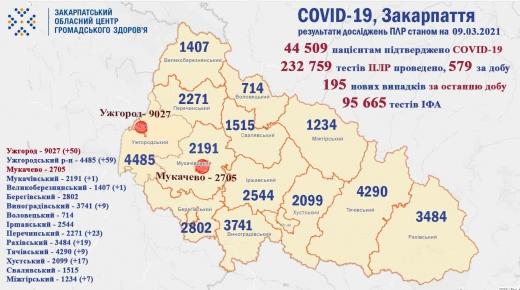 За минулу добу у 195 закарпатців підтверджено коронавірус (Інфографіка)