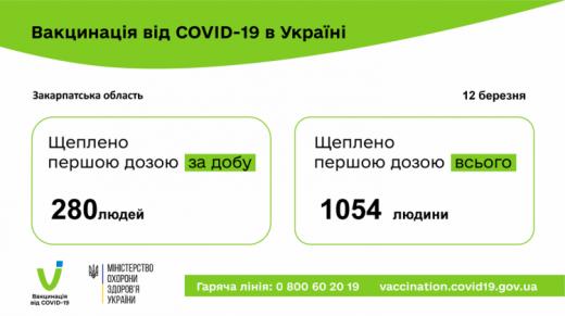Стало відомо, скільки закарпатців отримали щеплення від COVID-19