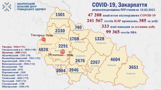 На Закарпатті за минулу добу 9 осіб померло від COVID-19: статистика по районах