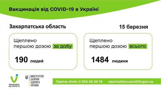 Від початку кампанії на Закарпатті  першу дозу вакцини від коронавірусу отримали 1484 особи