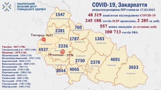 557 нових випадків коронавірусу виявили на Закарпатті за добу (Інфографіка)