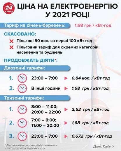 Українці збільшили споживання електроенергії