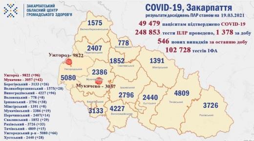За добу на Закарпатті померло 15 осіб від COVID-19, виявлено 546 нових хворих