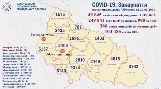 Ситуація щодо COVID-19 на Закарпатті: 11 пацієнтів померло та 366 осіб інфіковано за добу
