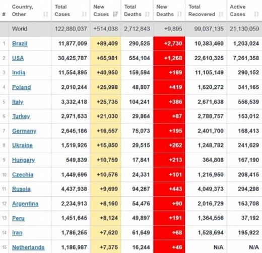 Україна 4-та серед країн Європи за поширенням коронавірусу