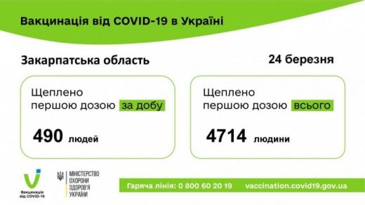 Стало відомо, скільки людей отримали щеплення від COVID-19 на Закарпатті