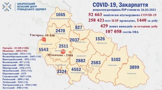 Ситуація щодо COVID-19 на Закарпатті: за добу померло 15 пацієнтів, виявлено 429 нових випадків