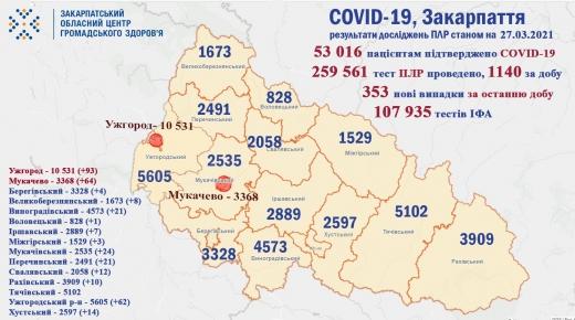 На Закарпатті за минулу добу 14 осіб померло від COVID-19, виявлено 353 нових випадки