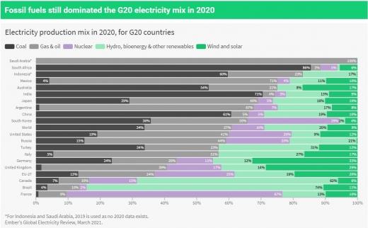 У 2020 році вітрові, сонячні та біостанції виробили 3 тис ТВт-год електроенергії