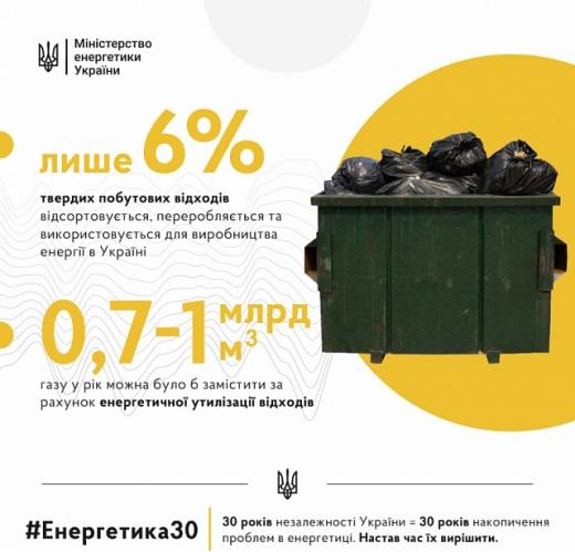 Україна може замістити енергією із твердих побутових відходів 700 млн м3 газу у рік