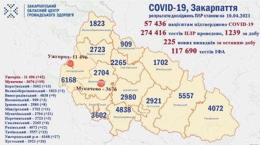 За минулу добу на Закарпатті 16 осіб померли від COVID-19 (Інфографіка)