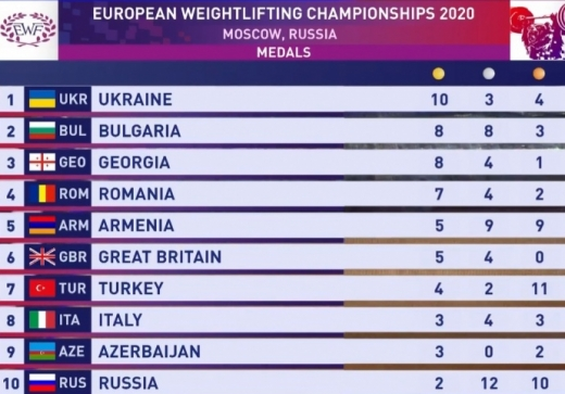 Україна перемогла у медальному заліку на ЧЄ з важкої атлетики в Москві