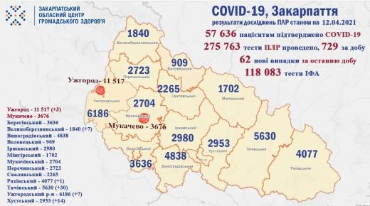 Кількість нових випадків інфікування COVID-19 на Закарпатті значно зменшилась (Інфографіка)