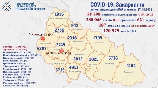 На Закарпатті 7 осіб померло та 187 нових випадків COVID-19 зафіксували за минулу добу