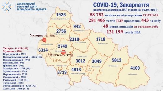 За минулу добу на Закарпатті виявили лише 48 нових випадків COVID-19 (Інфографіка)