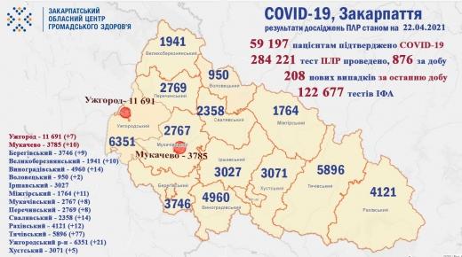 За добу на Закарпатті виявили 208 нових випадків коронавірусу