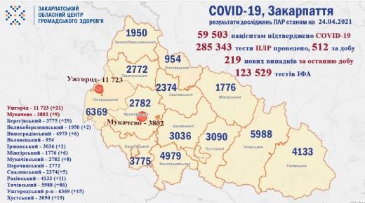 Ситуація щодо COVID-19 на Закарпатті: 219 нових випадків за добу