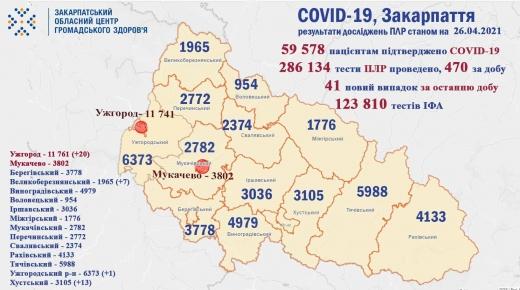 На Закарпатті виявили лише 41 випадок COVID-19 за минулу добу (Інфографіка)