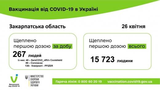 На Закарпатті вакцину від коронавірусу отримали 15 тисяч людей