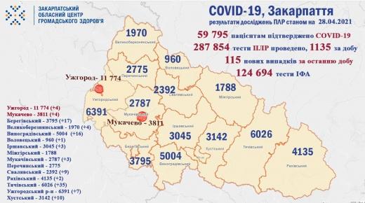 За добу на Закарпатті виявили 115 випадків коронавірусу
