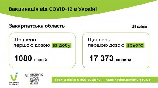 На Закарпатті за добу вакцинували рекордну кількість людей