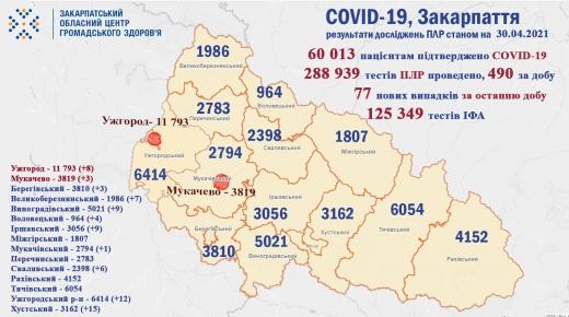 На Закарпатті 7 осіб померло від COVID-19 за минулу добу