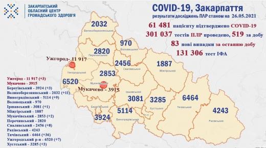 COVID-19 на Закарпатті: 83 нові випадки, помер 1 пацієнт