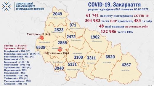 Коронавірус на Закарпатті: за добу виявили 48 нових випадків