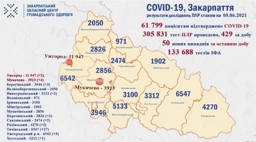 За добу на Закарпатті зафіксували 50 нових випадків COVID-19