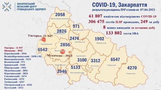 За минулу добу на Закарпатті виявили 8 нових випадків COVID-19