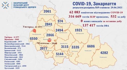 На Закарпатті не виявлено жодного нового випадку COVID-19