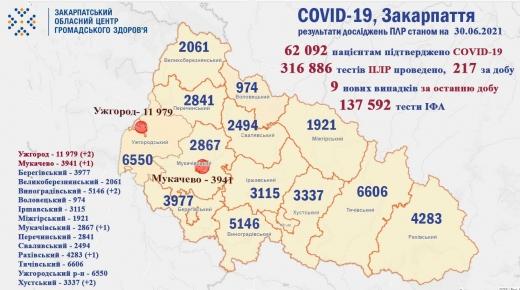 На Закарпатті виявили 9 нових випадків COVID-19