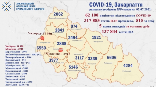 За добу на Закарпатті виявили 5 нових випадків COVID-19